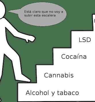 escalera de drogas